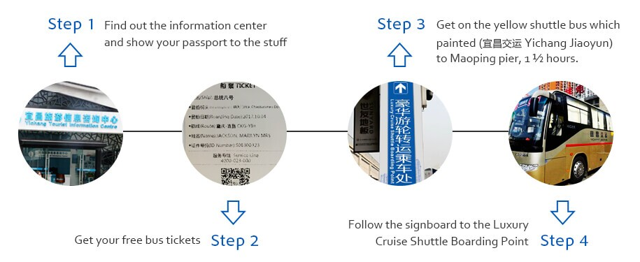 steps to find shuttle bus to Maoping